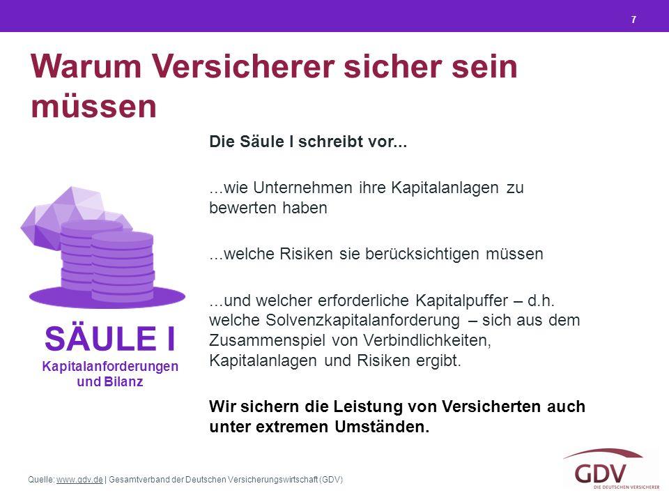 Quelle: www.gdv.de | Gesamtverband der Deutschen Versicherungswirtschaft (GDV)www.gdv.de Warum Versicherer sicher sein müssen 7 SÄULE I Kapitalanforde
