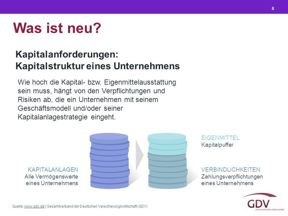 Quelle: www.gdv.de | Gesamtverband der Deutschen Versicherungswirtschaft (GDV)www.gdv.de 8 Kapitalanforderungen: Kapitalstruktur eines Unternehmens Wie hoch die Kapital- bzw.