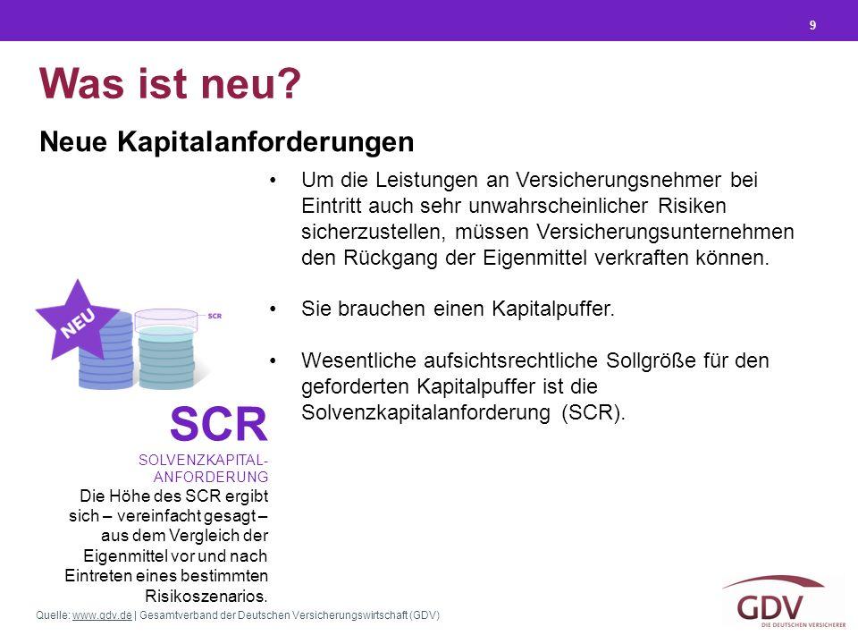 Quelle: www.gdv.de | Gesamtverband der Deutschen Versicherungswirtschaft (GDV)www.gdv.de 9 Neue Kapitalanforderungen Was ist neu? SCR SOLVENZKAPITAL-