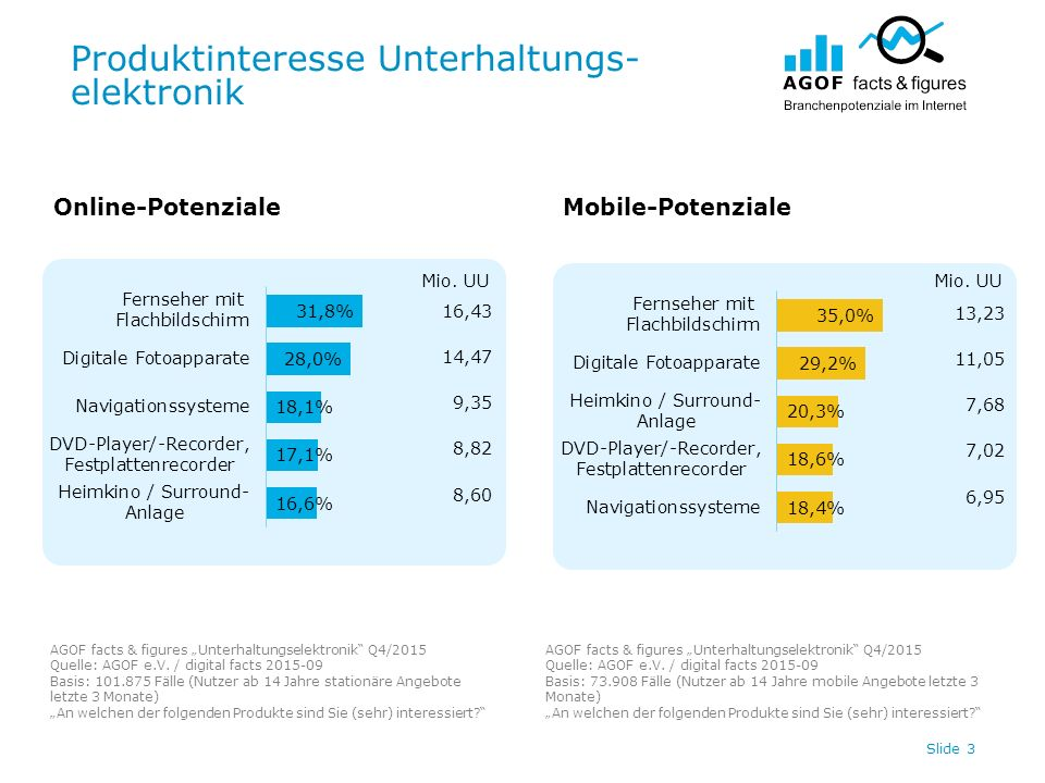 Digitale Werbespendings U-Elektronik Top 20 / Internet Slide 14 In Tsd.