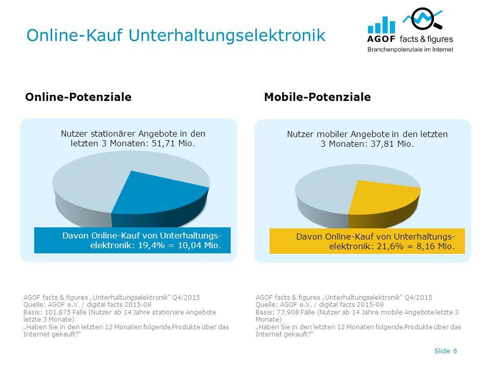 Online-Kauf Unterhaltungselektronik Slide 6 Nutzer stationärer Angebote in den letzten 3 Monaten: 51,71 Mio.