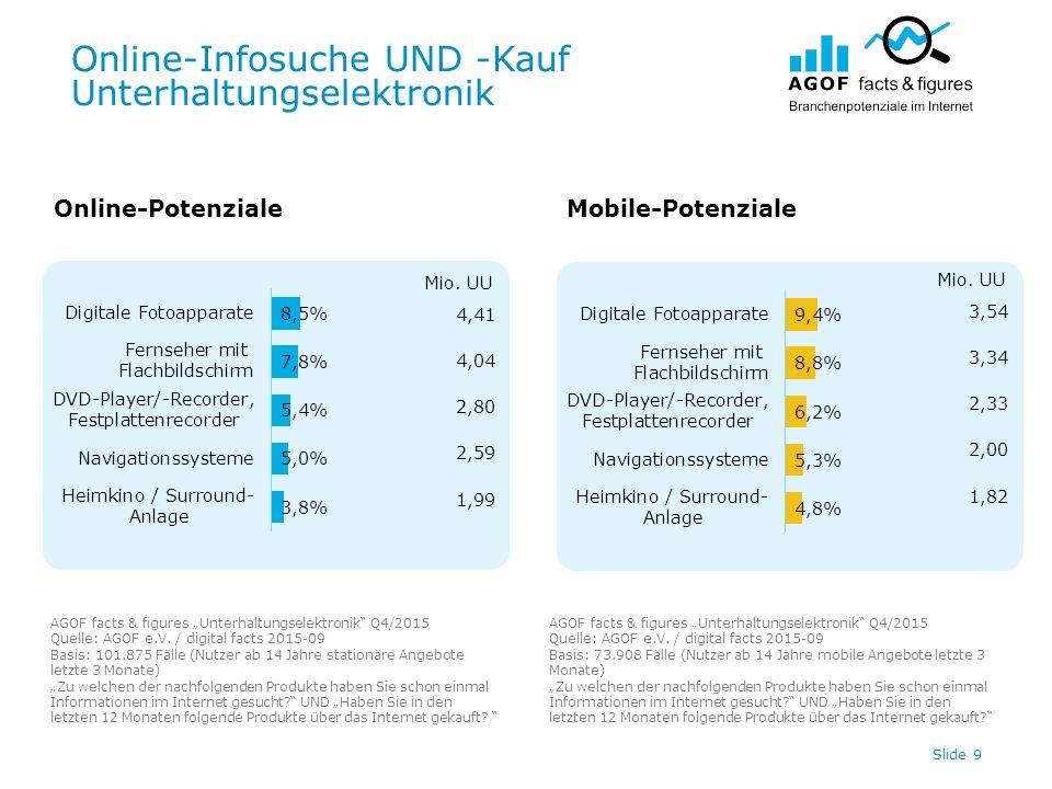 "Online-Infosuche UND -Kauf Unterhaltungselektronik Slide 9 Online-PotenzialeMobile-Potenziale AGOF facts & figures ""Unterhaltungselektronik Q4/2015 Quelle: AGOF e.V."