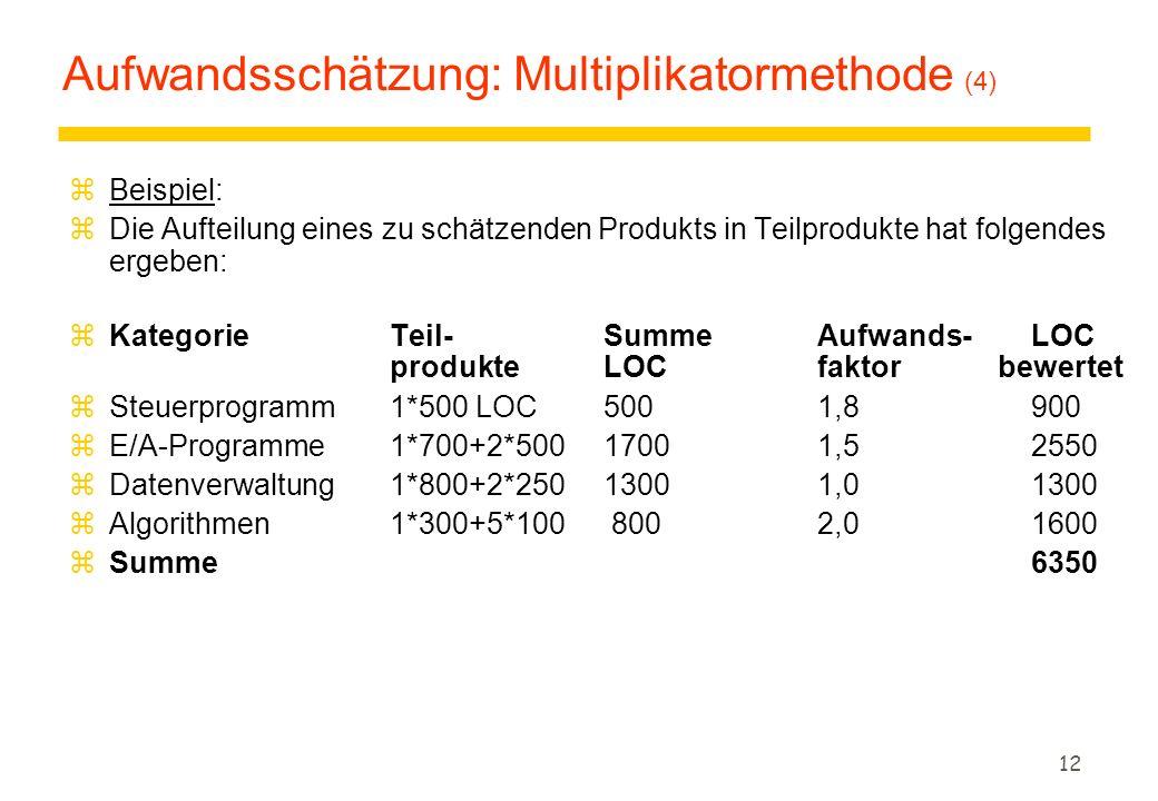 12 Aufwandsschätzung: Multiplikatormethode (4) zBeispiel: zDie Aufteilung eines zu schätzenden Produkts in Teilprodukte hat folgendes ergeben: zKategorie Teil-Summe Aufwands-LOC produkteLOCfaktor bewertet zSteuerprogramm 1*500 LOC500 1,8900 zE/A-Programme1*700+2*500 1700 1,52550 zDatenverwaltung 1*800+2*25013001,01300 zAlgorithmen 1*300+5*100 8002,01600 zSumme6350