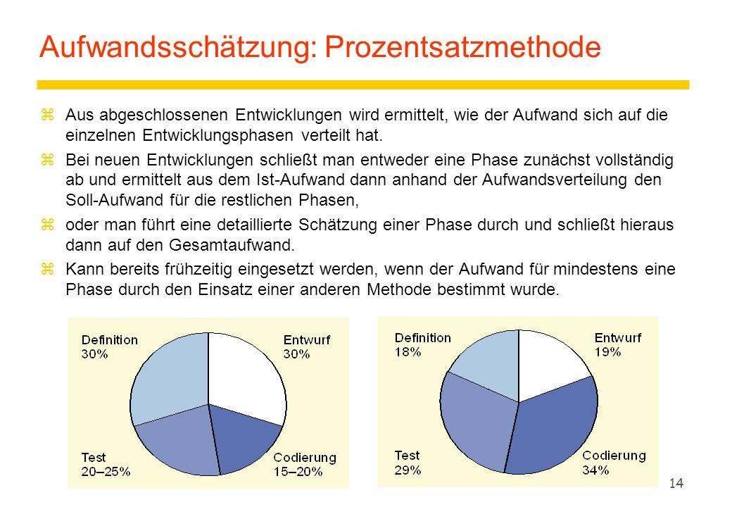 14 Aufwandsschätzung: Prozentsatzmethode zAus abgeschlossenen Entwicklungen wird ermittelt, wie der Aufwand sich auf die einzelnen Entwicklungsphasen verteilt hat.