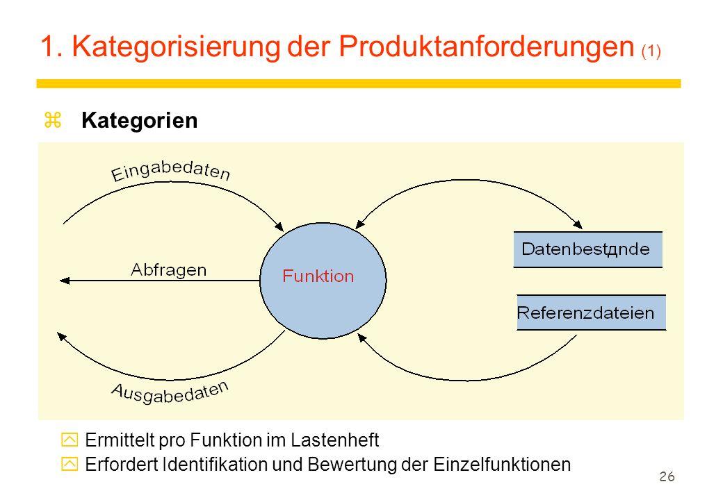 26 1. Kategorisierung der Produktanforderungen (1) z Kategorien y Ermittelt pro Funktion im Lastenheft y Erfordert Identifikation und Bewertung der Ei