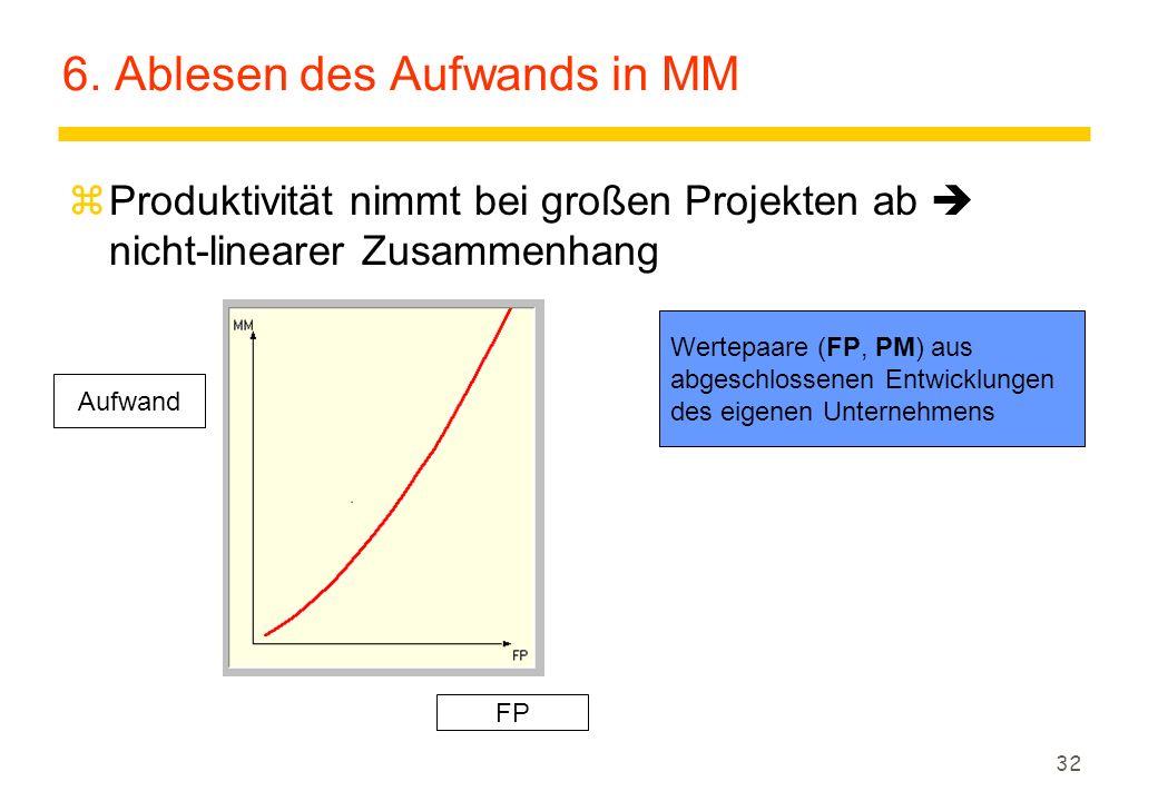 32 6. Ablesen des Aufwands in MM zProduktivität nimmt bei großen Projekten ab  nicht-linearer Zusammenhang Wertepaare (FP, PM) aus abgeschlossenen En