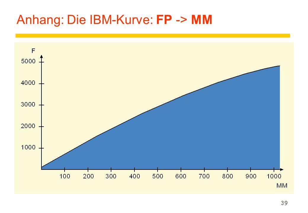 39 Anhang: Die IBM-Kurve: FP -> MM