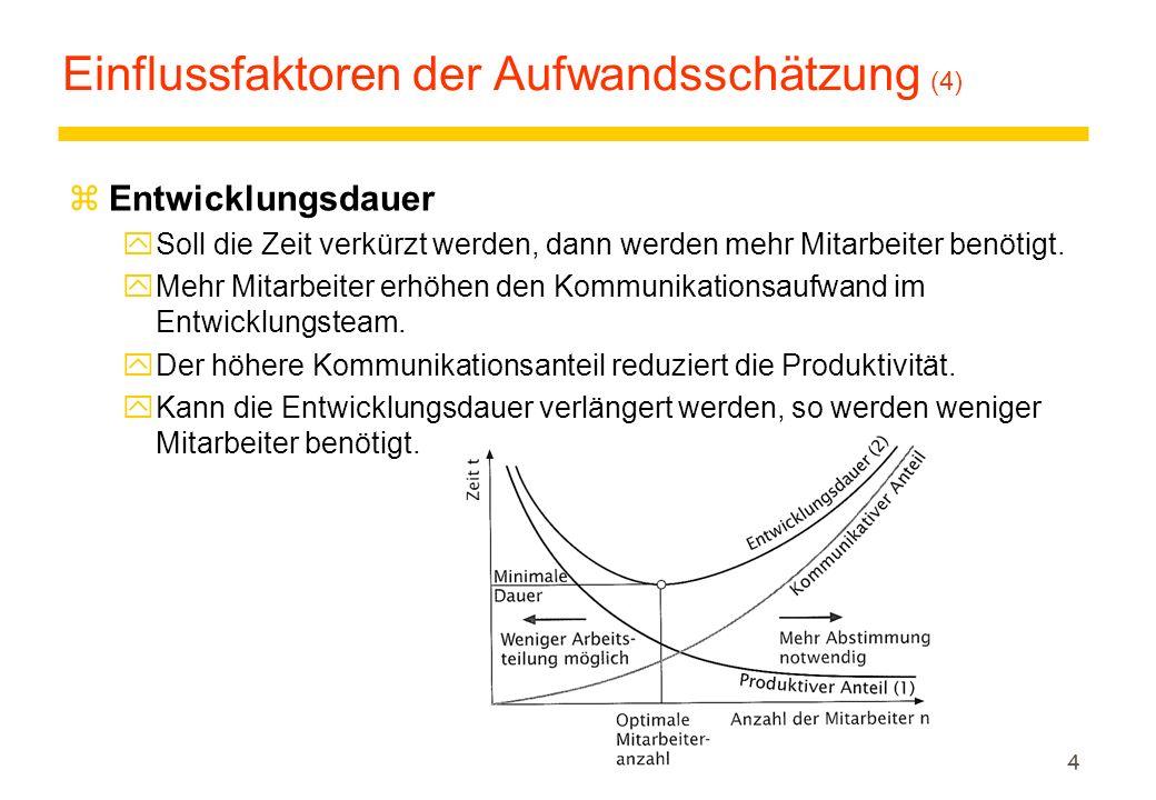 4 Einflussfaktoren der Aufwandsschätzung (4) zEntwicklungsdauer ySoll die Zeit verkürzt werden, dann werden mehr Mitarbeiter benötigt. yMehr Mitarbeit