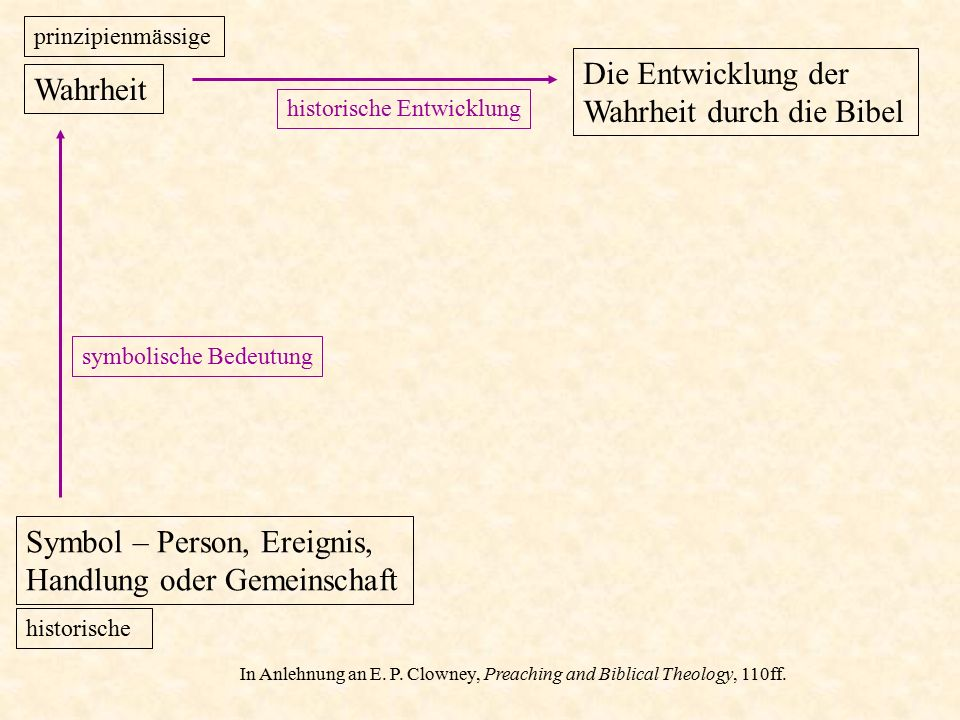 Prinzipienmässige Wahrheit: Hohelied 2 Freude an der Liebe – zwischen Mann und Frau.