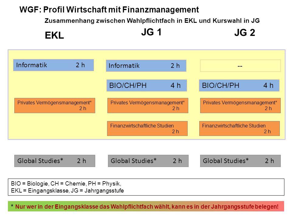 EKL JG 1 JG 2 Informatik2 h -- Informatik2 h BIO/CH/PH4 h BIO = Biologie, CH = Chemie, PH = Physik, EKL = Eingangsklasse, JG = Jahrgangsstufe * Nur we