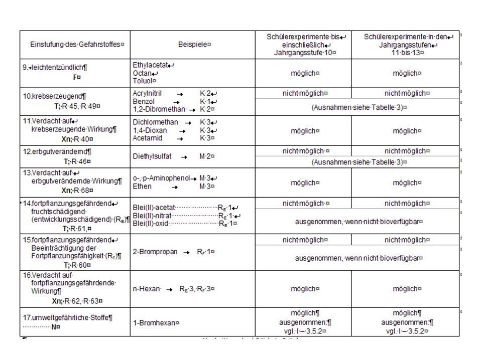 Tätigkeitsverbot für Schüler/innen: T+ sehr giftig E explosionsgefährlich F+ hochentzündlich (nur in S II erlaubt)