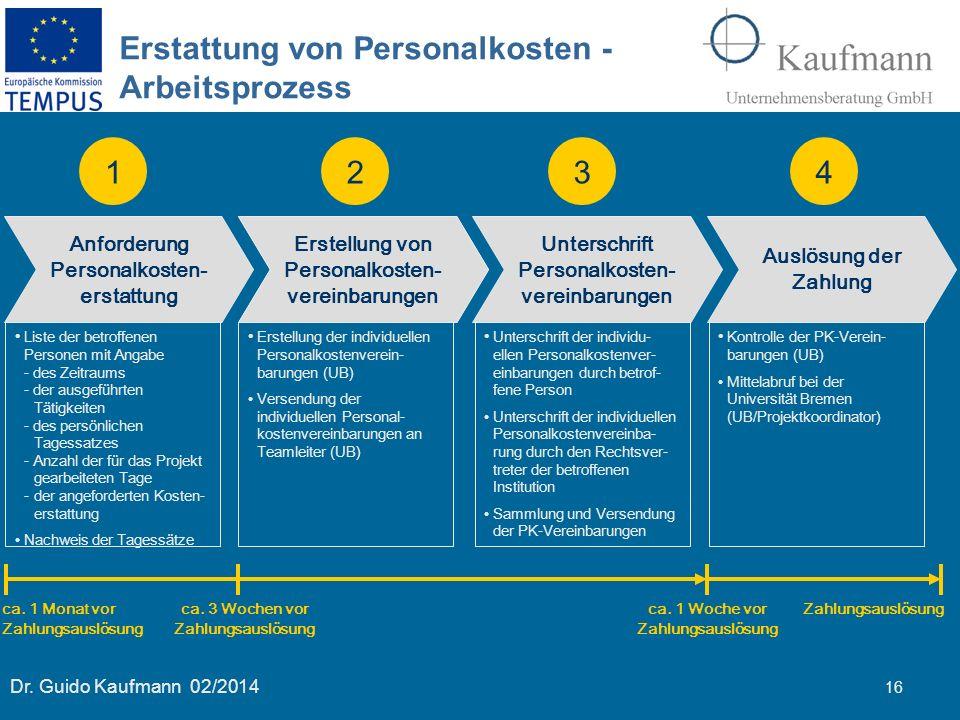 Dr. Guido Kaufmann 02/2014 16 Erstattung von Personalkosten - Arbeitsprozess Anforderung Personalkosten- erstattung Erstellung von Personalkosten- ver