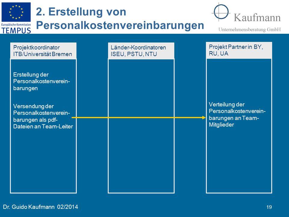 Dr. Guido Kaufmann 02/2014 19 2. Erstellung von Personalkostenvereinbarungen Projektkoordinator ITB/Universität Bremen Länder-Koordinatoren ISEU, PSTU