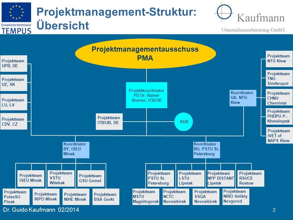 2 Dr. Guido Kaufmann 02/2014 Projektmanagement-Struktur: Übersicht Projektmanagementausschuss PMA Projektkoordinator PD Dr. Rainer Bremer, ITB/UB Proj