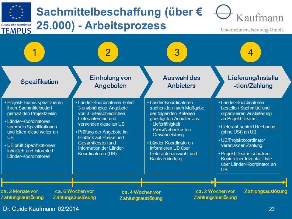 Dr. Guido Kaufmann 02/2014 23 Sachmittelbeschaffung (über € 25.000) - Arbeitsprozess Spezifikation Einholung von Angeboten Auswahl des Anbieters Liefe