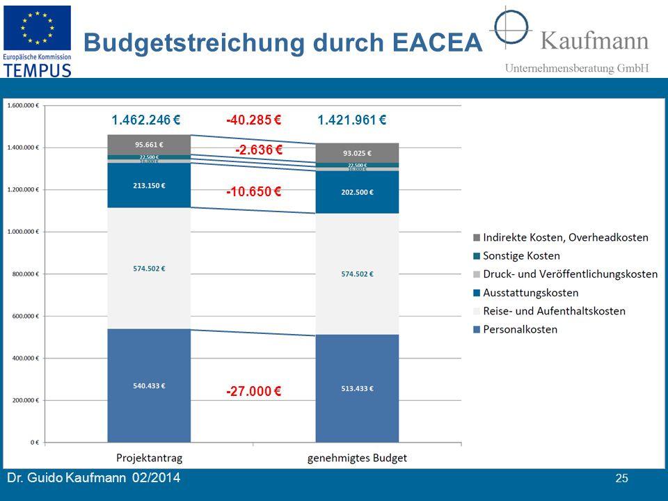 Dr. Guido Kaufmann 02/2014 25 Budgetstreichung durch EACEA 1.385.372 € 1.380.014 € 1.462.246 € 1.421.961 €-40.285 € -10.650 € -2.636 € -27.000 €