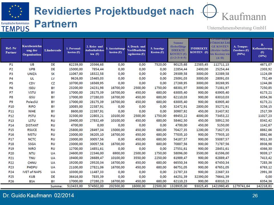 Dr. Guido Kaufmann 02/2014 26 Revidiertes Projektbudget nach Partnern