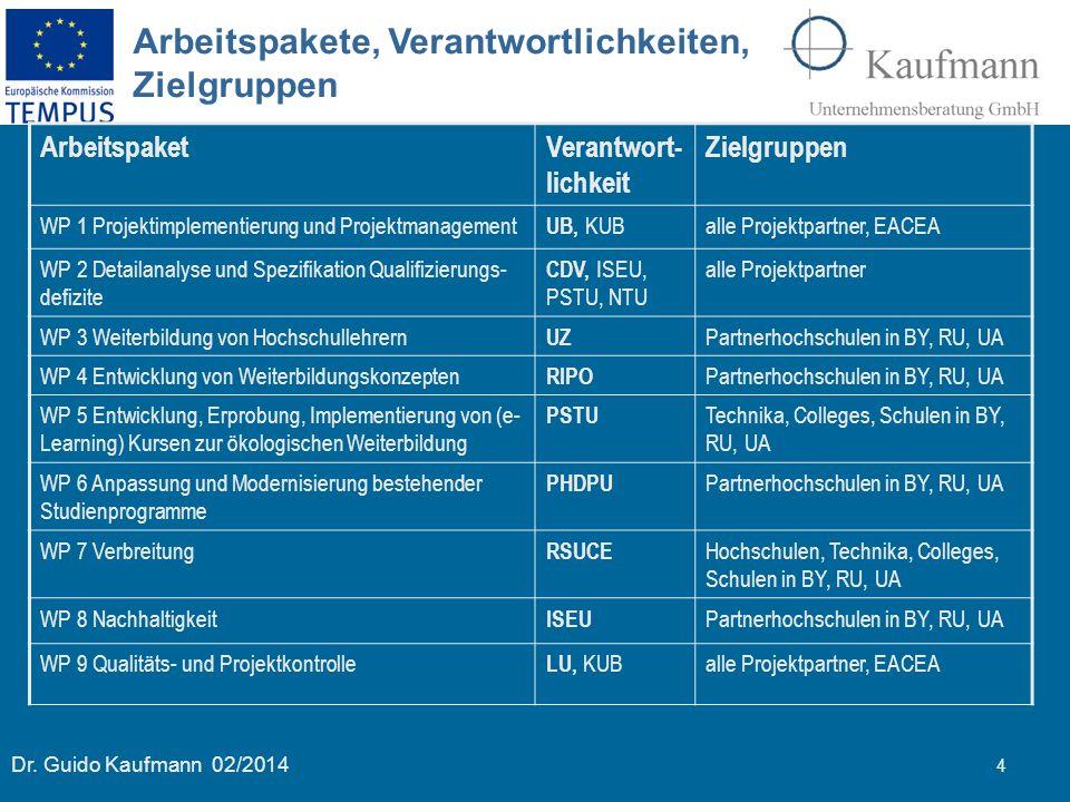 Dr. Guido Kaufmann 02/2014 4 ArbeitspaketVerantwort- lichkeit Zielgruppen WP 1 Projektimplementierung und Projektmanagement UB, KUB alle Projektpartne