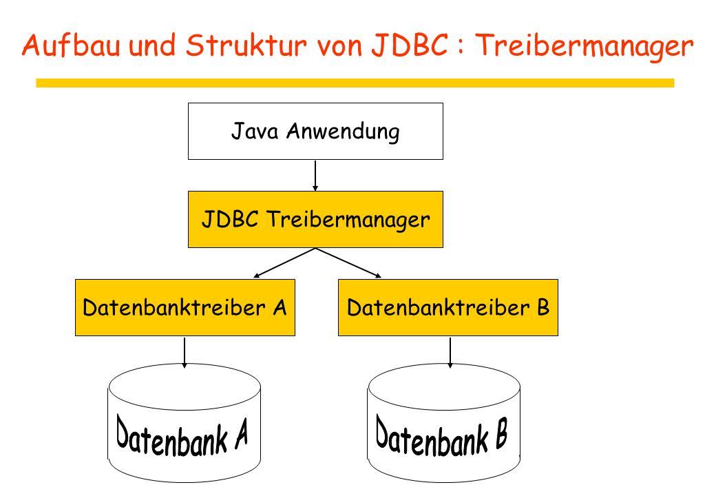 Aufbau und Struktur von JDBC : Treibermanager Datenbanktreiber ADatenbanktreiber B JDBC Treibermanager Java Anwendung