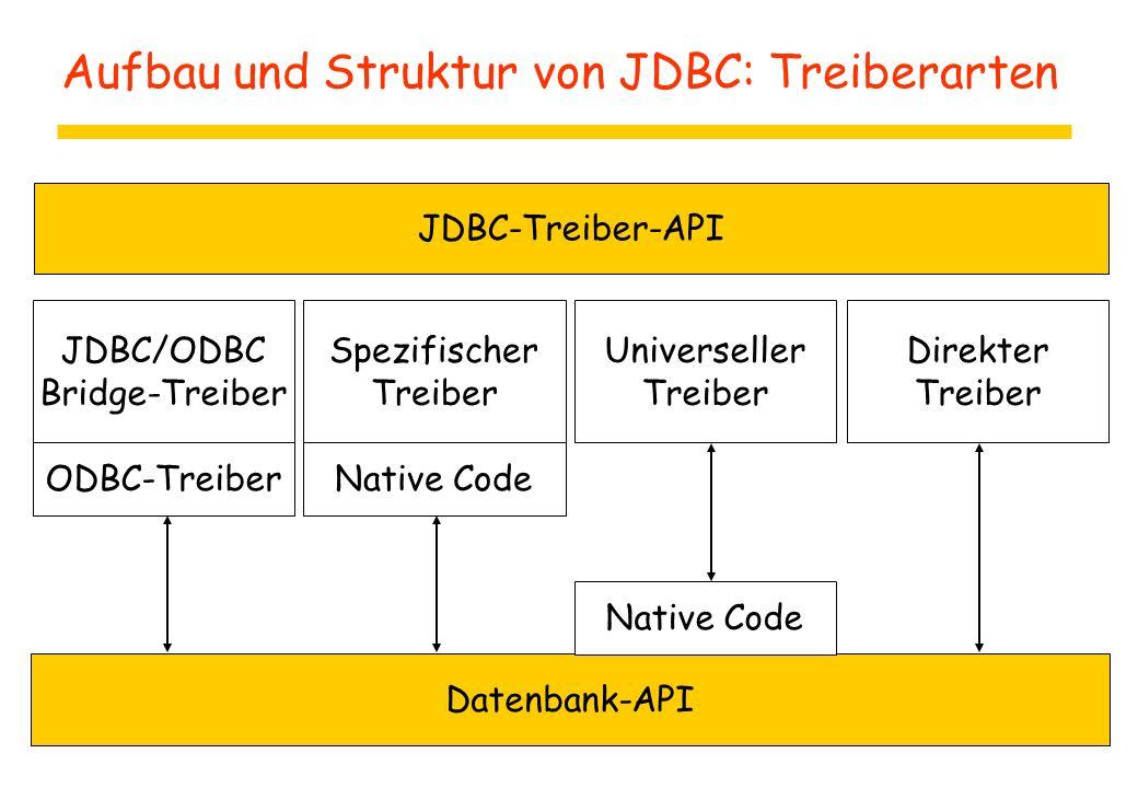 Aufbau und Struktur von JDBC: Treiberarten Datenbank-API JDBC-Treiber-API JDBC/ODBC Bridge-Treiber ODBC-Treiber Spezifischer Treiber Native Code Universeller Treiber Native Code Direkter Treiber