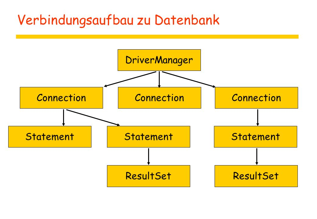 Verbindungsaufbau zu Datenbank DriverManager Connection Statement ResultSet