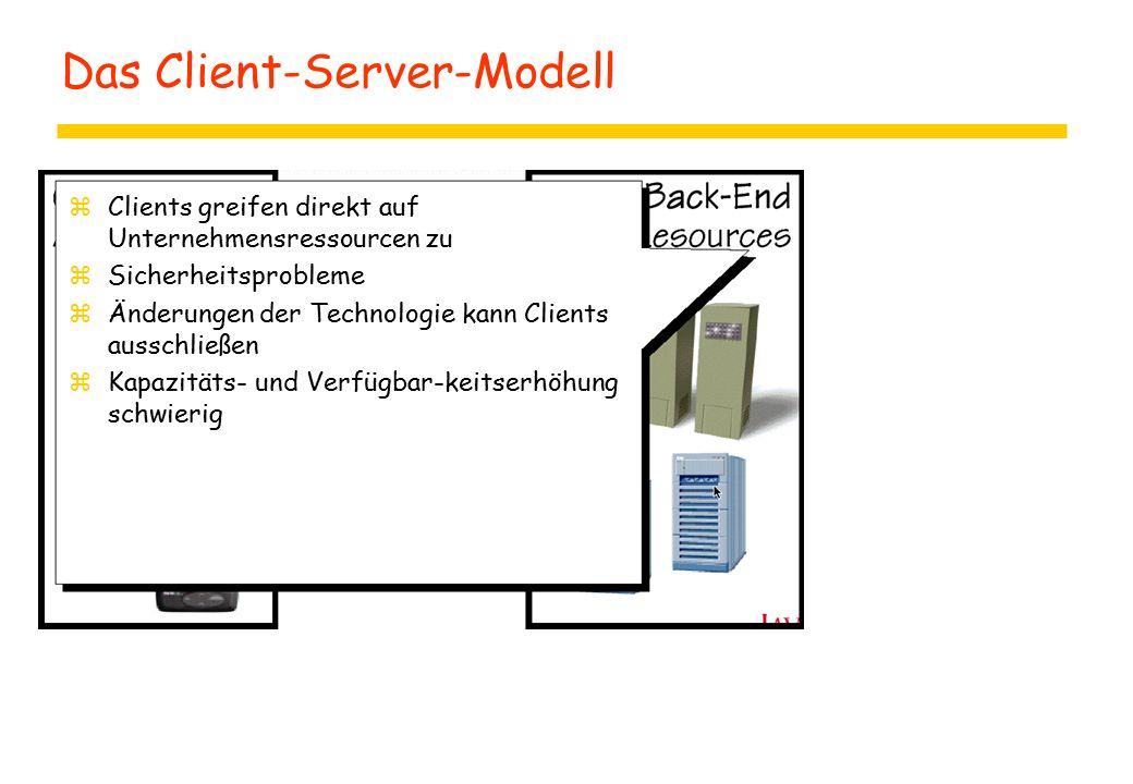 Das Client-Server-Modell zClients greifen direkt auf Unternehmensressourcen zu zSicherheitsprobleme zÄnderungen der Technologie kann Clients ausschließen zKapazitäts- und Verfügbar-keitserhöhung schwierig