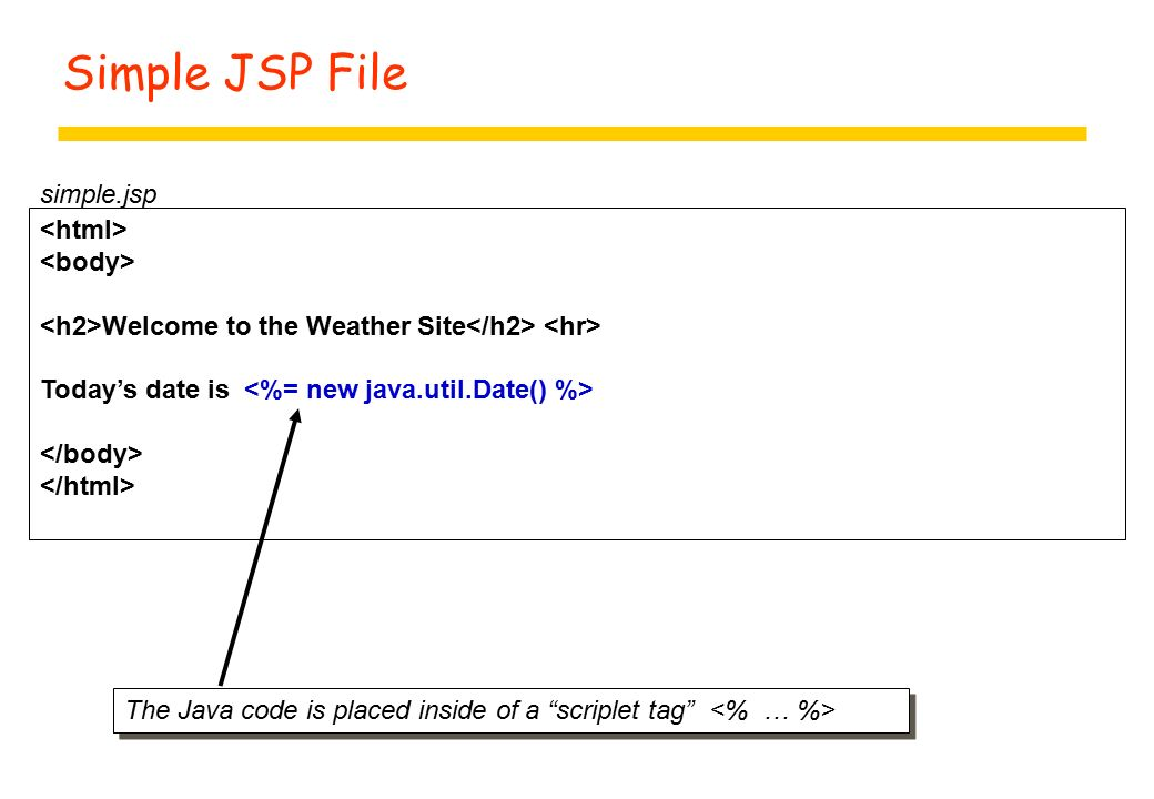 Simple JSP File Welcome to the Weather Site Today's date is simple.jsp The Java code is placed inside of a scriplet tag