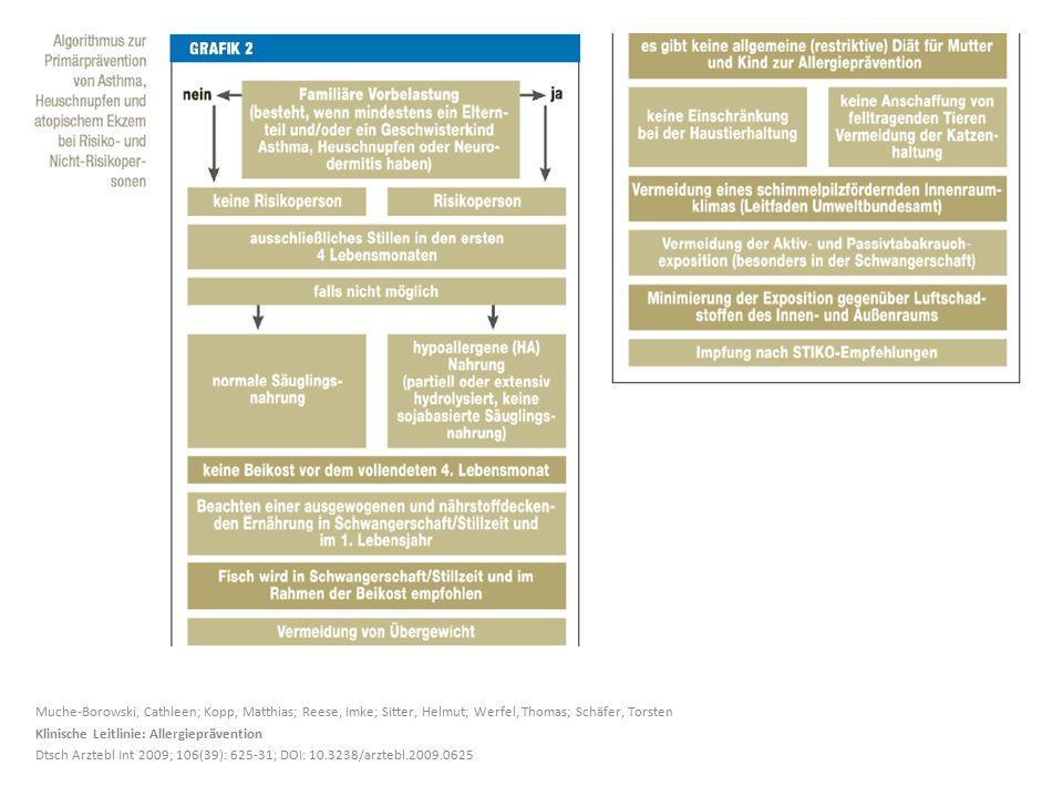 Muche-Borowski, Cathleen; Kopp, Matthias; Reese, Imke; Sitter, Helmut; Werfel, Thomas; Schäfer, Torsten Klinische Leitlinie: Allergieprävention Dtsch Arztebl Int 2009; 106(39): 625-31; DOI: 10.3238/arztebl.2009.0625