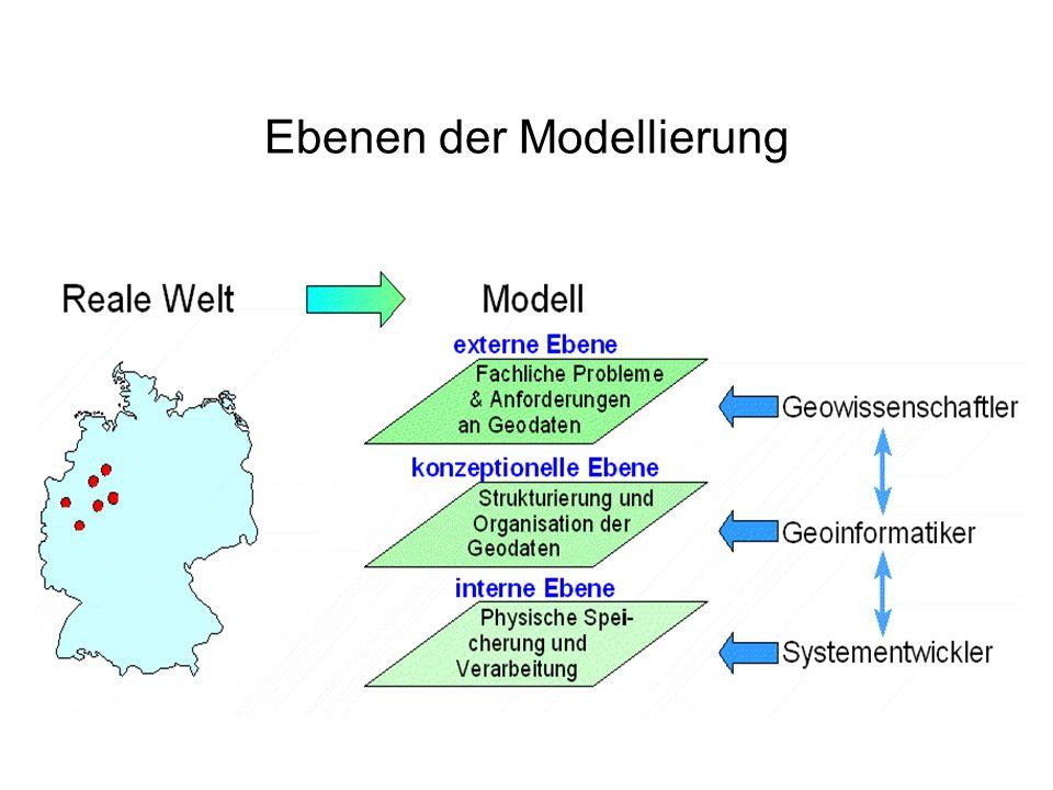 Geoobjekte und ihre Modellierung II Ebenen der Modellierung Konzeptionelle Modellierung –Entity-Relationship (ER)-Konzept –Layer-Konzept –objektorientiertes Konzept Vektor- und Raster-Modell, Hybrides Modell