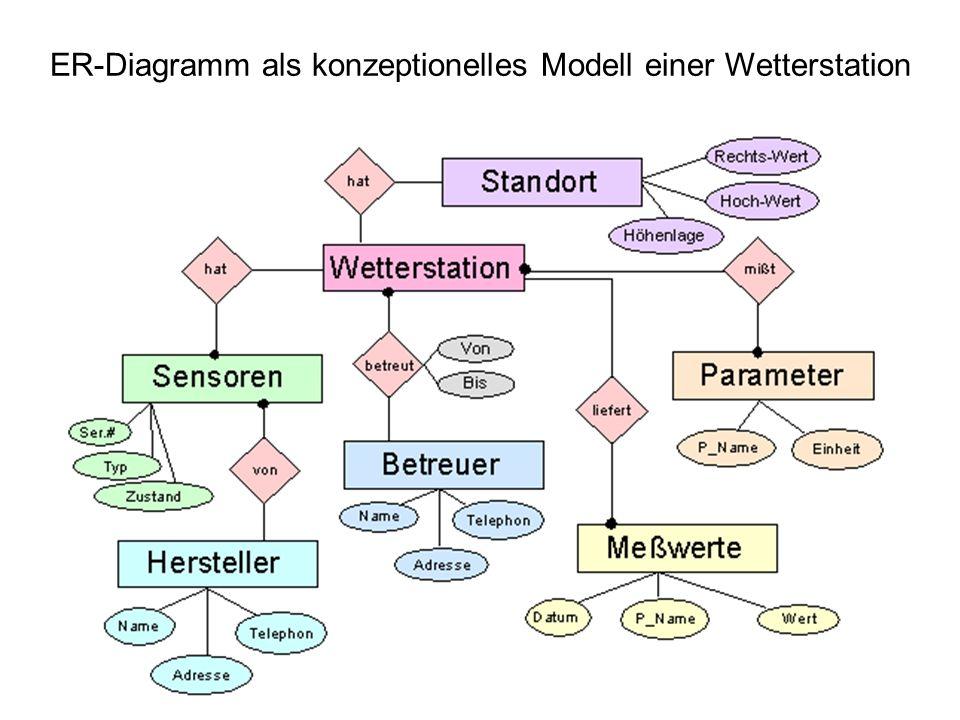 Verwaltung von Daten Datenbanken Datei, Datenbank, Datenbankmanagementsystem Datenmodelle (DM) –Hierarchisches DM –Netzwerk DM –Relationales DM –Objektorintiertes DM