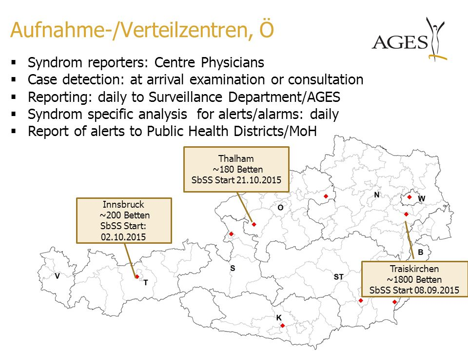 Aufnahme-/Verteilzentren, Ö  Syndrom reporters: Centre Physicians  Case detection: at arrival examination or consultation  Reporting: daily to Surveillance Department/AGES  Syndrom specific analysis for alerts/alarms: daily  Report of alerts to Public Health Districts/MoH Innsbruck ~200 Betten SbSS Start: 02.10.2015 Thalham ~180 Betten SbSS Start 21.10.2015 Traiskirchen ~1800 Betten SbSS Start 08.09.2015
