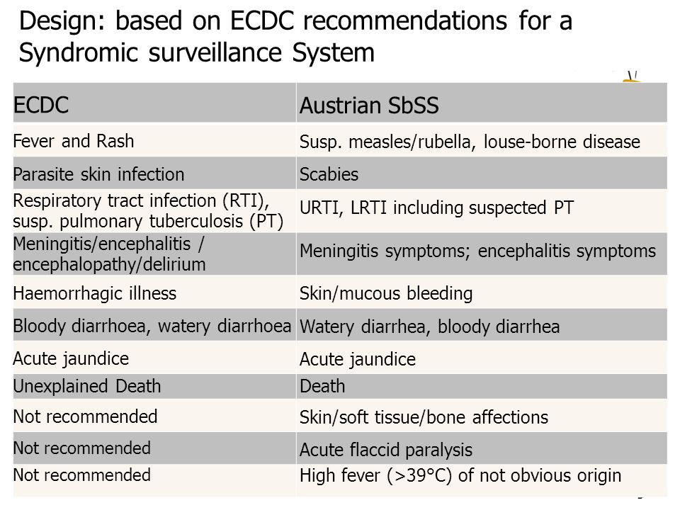 12.01.2016 9 Design: based on ECDC recommendations for a Syndromic surveillance System ECDC Austrian SbSS Fever and Rash Susp. measles/rubella, louse-