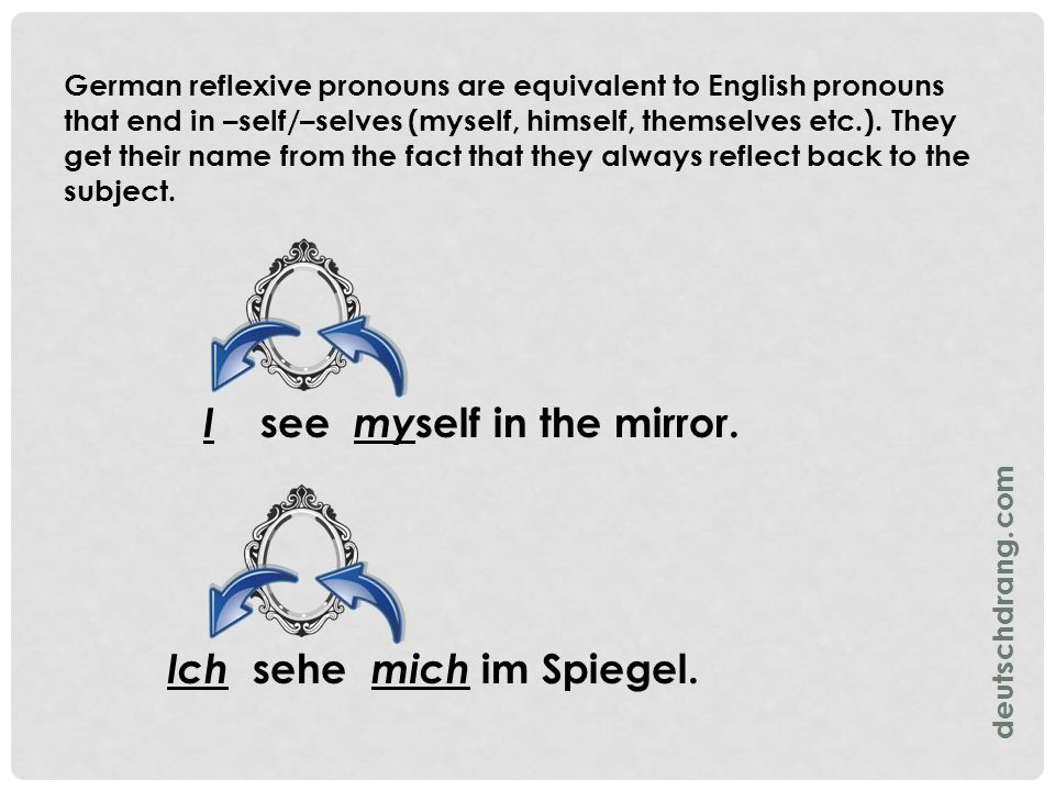 German reflexive pronouns are equivalent to English pronouns that end in –self/–selves (myself, himself, themselves etc.). They get their name from th