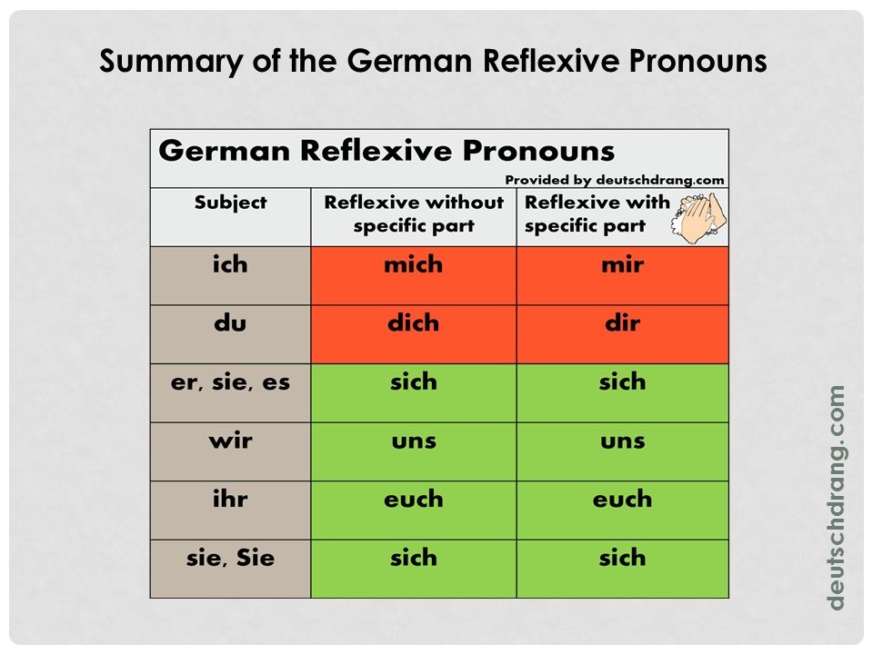 Summary of the German Reflexive Pronouns deutschdrang.com