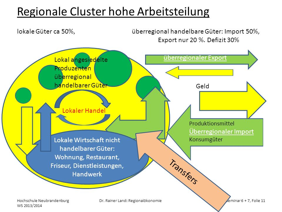 Regionale Cluster hohe Arbeitsteilung lokale Güter ca 50%, überregional handelbare Güter: Import 50%, Export nur 20 %. Defizit 30% Hochschule Neubrand