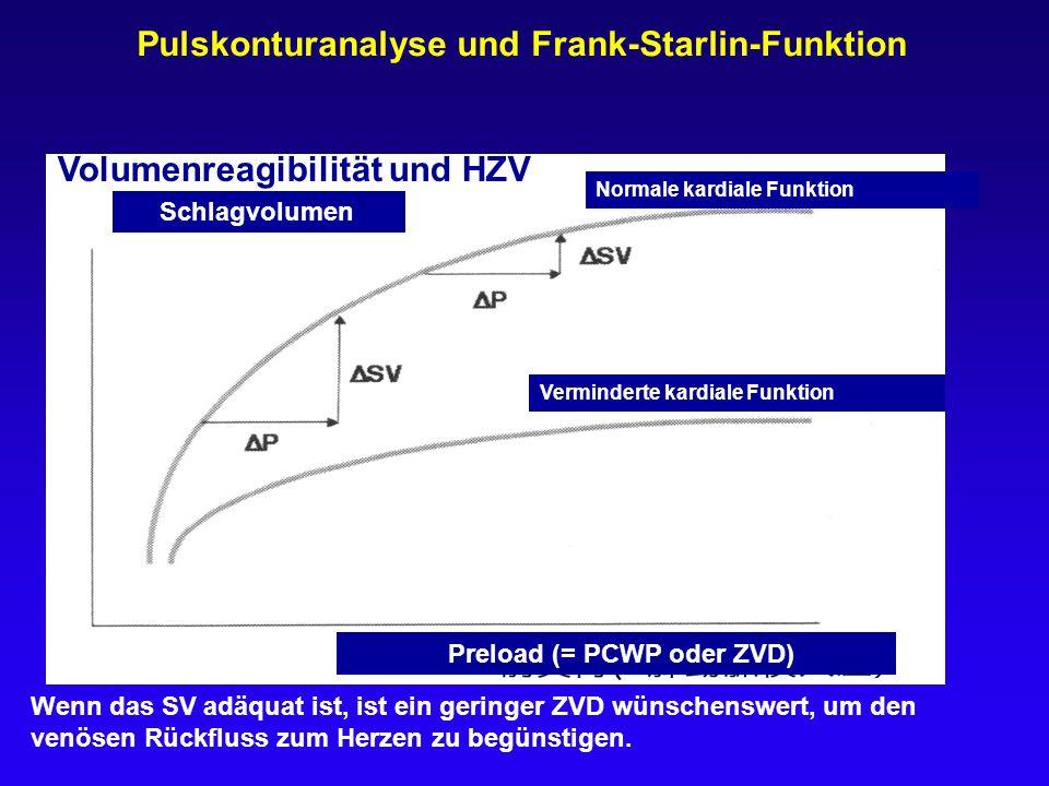 Pulskonturanalyse und Frank-Starlin-Funktion Schlagvolumen Normale kardiale Funktion Verminderte kardiale Funktion Preload (= PCWP oder ZVD) Wenn das
