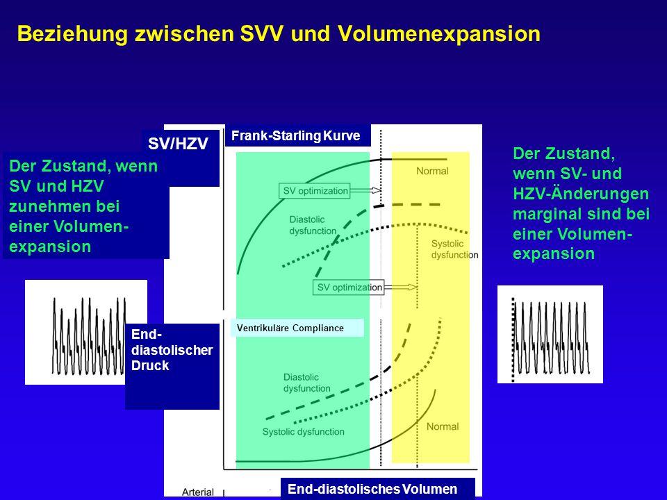 Beziehung zwischen SVV und Volumenexpansion Der Zustand, wenn SV- und HZV-Änderungen marginal sind bei einer Volumen- expansion Ventrikuläre Complianc