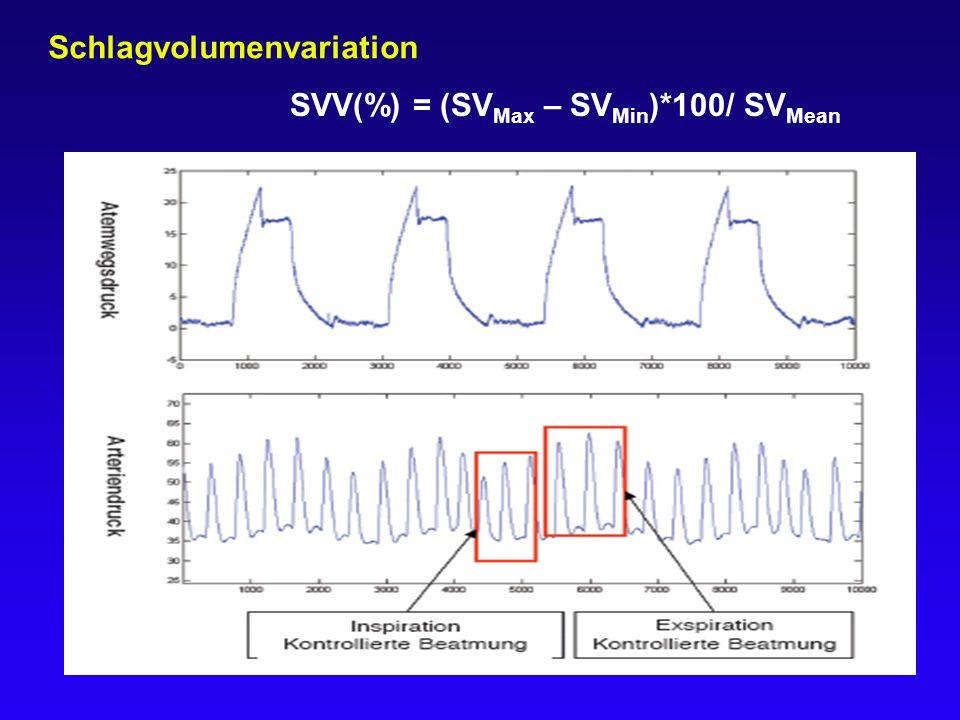 Schlagvolumenvariation SVV(%) = (SV Max – SV Min )*100/ SV Mean