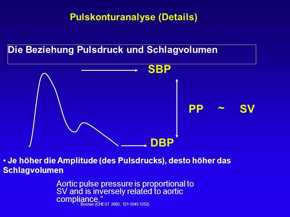 Die Beziehung Pulsdruck und Schlagvolumen SV SBP DBP PP ~ Pulskonturanalyse (Details) Je höher die Amplitude (des Pulsdrucks), desto höher das Schlagv