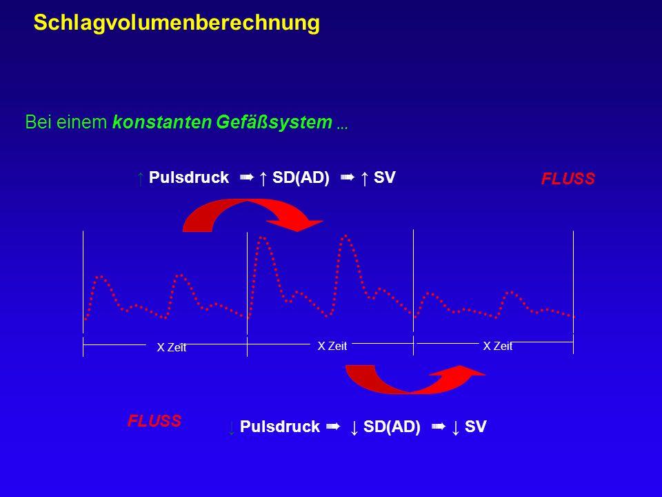 X Zeit ↑ Pulsdruck ➠ ↑ SD(AD) ➠ ↑ SV X Zeit Bei einem konstanten Gefäßsystem … ↓ Pulsdruck ➠ ↓ SD(AD) ➠ ↓ SV Schlagvolumenberechnung FLUSS