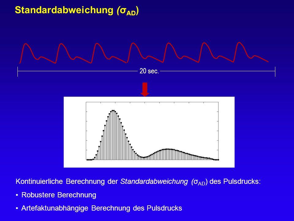 20 sec. Standardabweichung (σ AD ) Kontinuierliche Berechnung der Standardabweichung (σ AD ) des Pulsdrucks: Robustere Berechnung Artefaktunabhängige