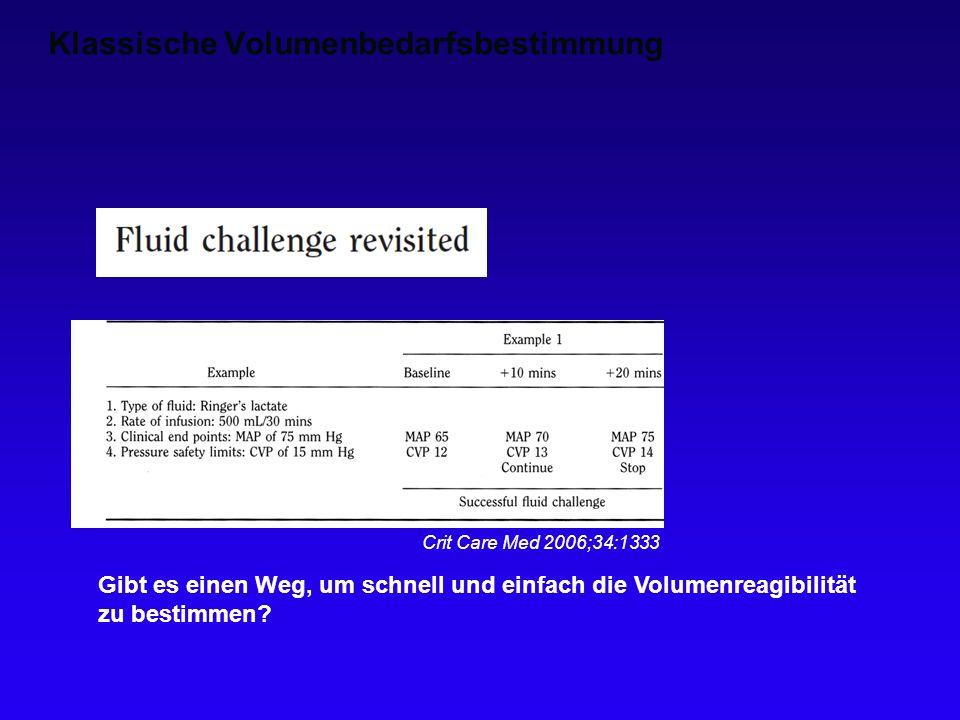 Klassische Volumenbedarfsbestimmung Crit Care Med 2006;34:1333 Gibt es einen Weg, um schnell und einfach die Volumenreagibilität zu bestimmen?