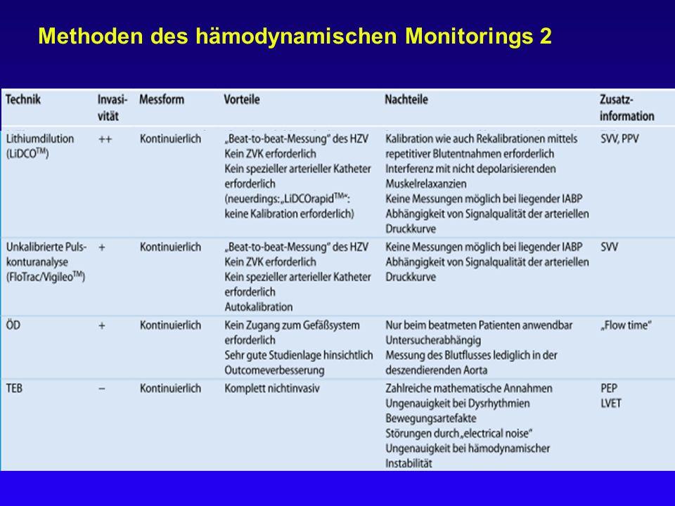 Methoden des hämodynamischen Monitorings 2