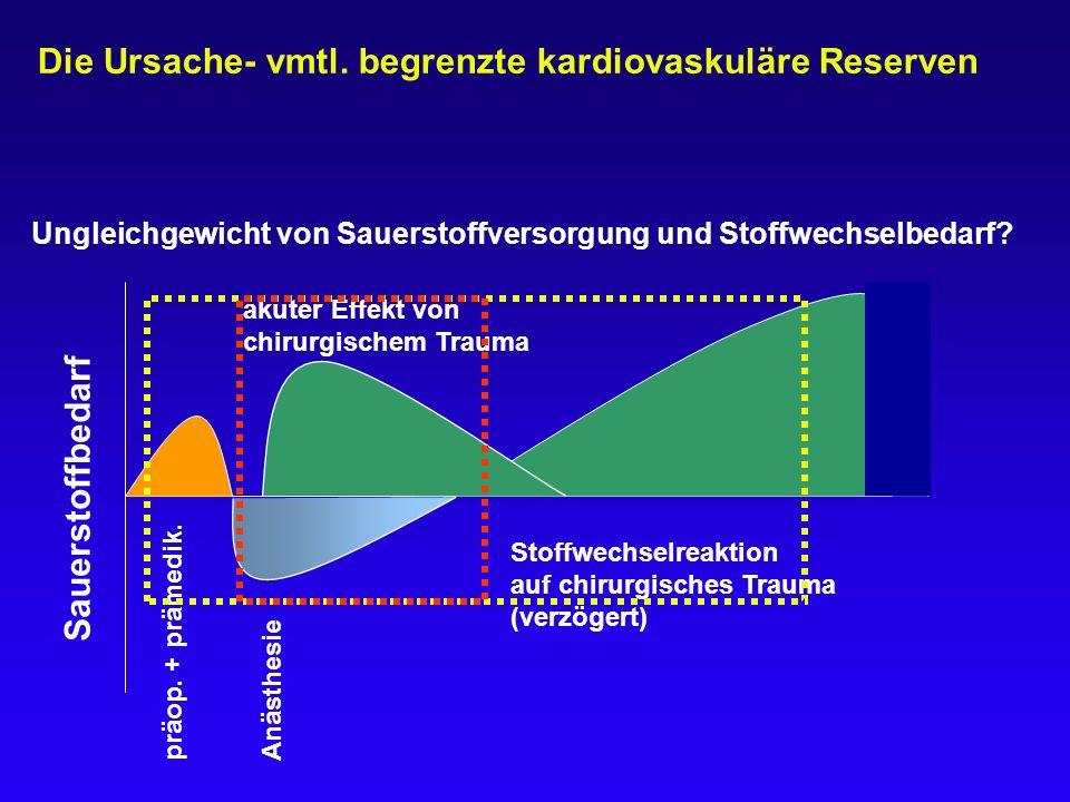 Anästhesie akuter Effekt von chirurgischem Trauma Stoffwechselreaktion auf chirurgisches Trauma (verzögert) präop. + prämedik. Sauerstoffbedarf Die Ur