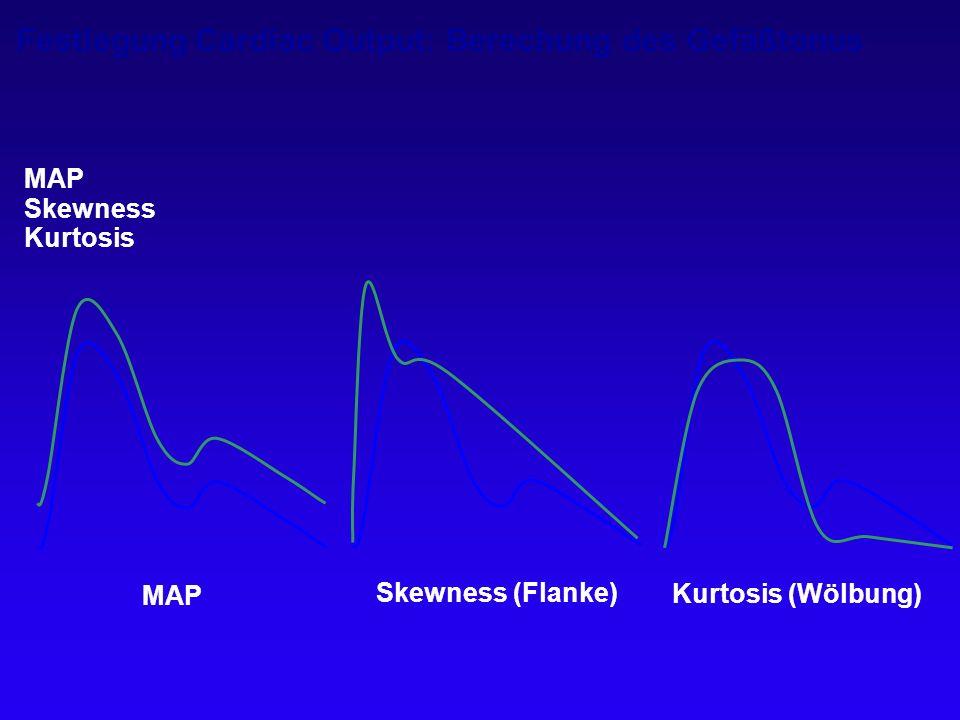 Festlegung Cardiac Output: Berechung des Gefäßtonus MAP Skewness Kurtosis Skewness (Flanke) MAP Kurtosis (Wölbung)