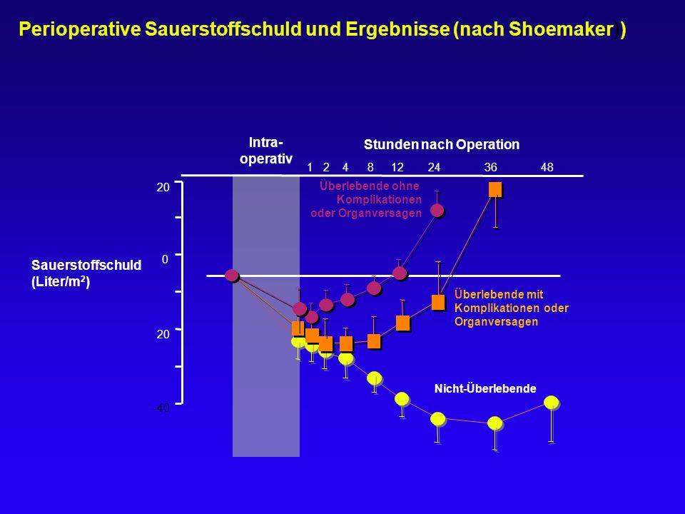 Perioperative Sauerstoffschuld und Ergebnisse (nach Shoemaker)) -40 0 20 -20 Sauerstoffschuld (Liter/m 2 ) Intra- operativ 12481224 36 48 Stunden nach