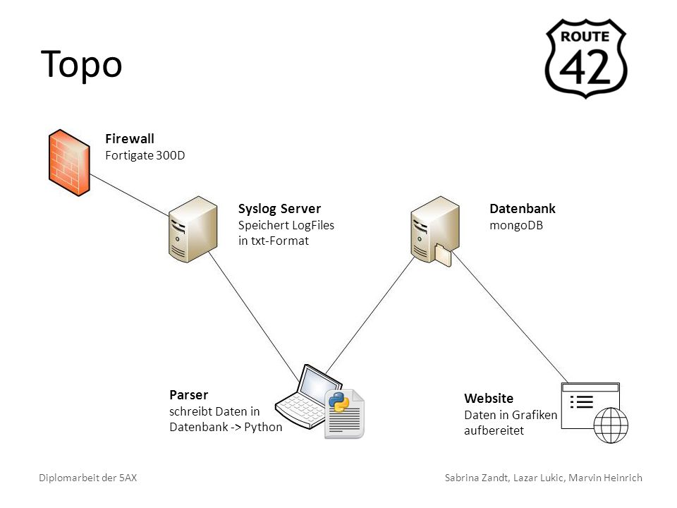 Topo Diplomarbeit der 5AXSabrina Zandt, Lazar Lukic, Marvin Heinrich Firewall Fortigate 300D Parser schreibt Daten in Datenbank -> Python Syslog Serve
