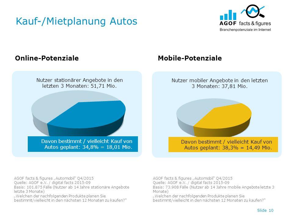 Kauf-/Mietplanung Autos Slide 10 Nutzer stationärer Angebote in den letzten 3 Monaten: 51,71 Mio. Nutzer mobiler Angebote in den letzten 3 Monaten: 37