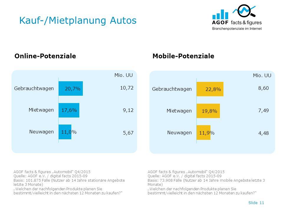 """Kauf-/Mietplanung Autos Slide 11 10,72 9,12 5,67 8,60 7,49 4,48 Online-PotenzialeMobile-Potenziale AGOF facts & figures """"Automobil Q4/2015 Quelle: AGOF e.V."""