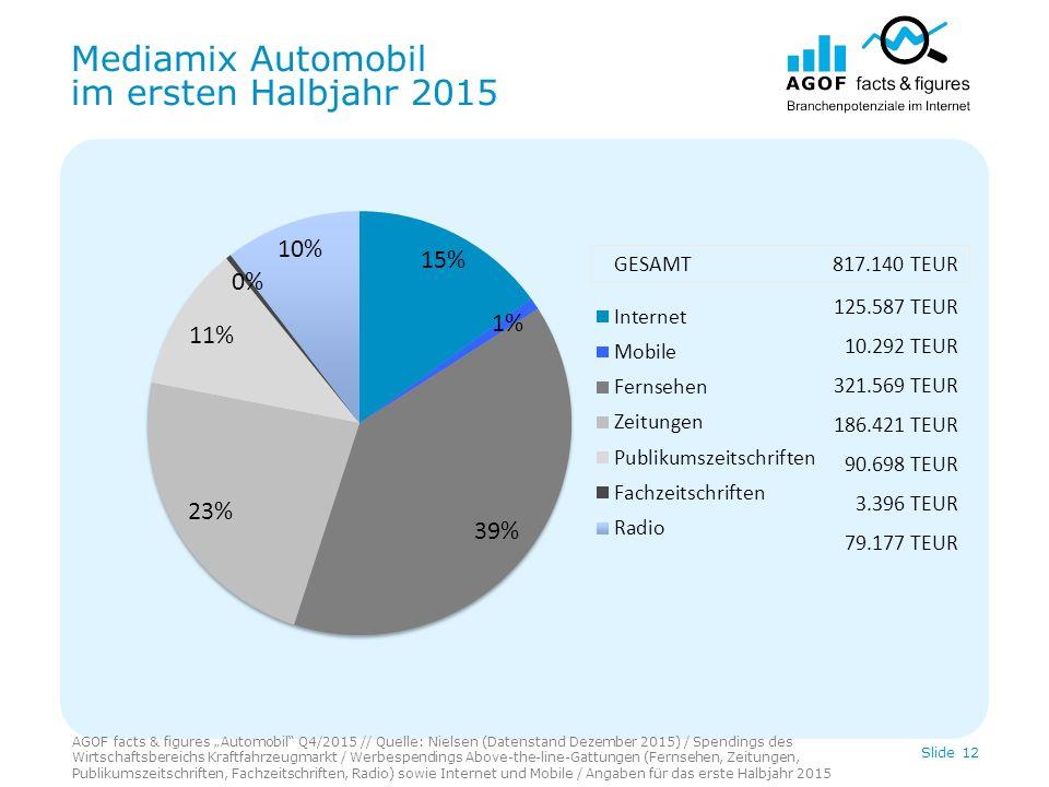 """Mediamix Automobil im ersten Halbjahr 2015 AGOF facts & figures """"Automobil"""" Q4/2015 // Quelle: Nielsen (Datenstand Dezember 2015) / Spendings des Wirt"""